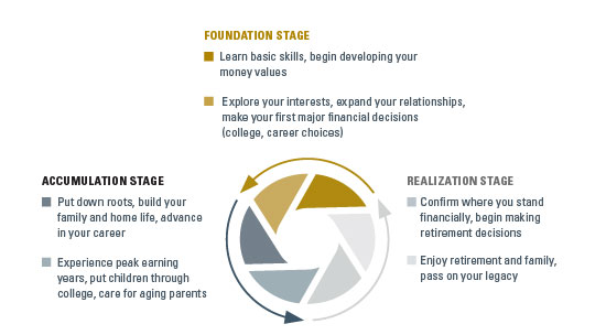 Financial Life Stages